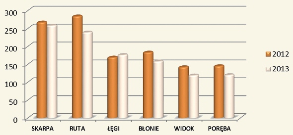 liczba-lokali-zadluzonych2013