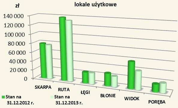 lokale-uzytkowe2013