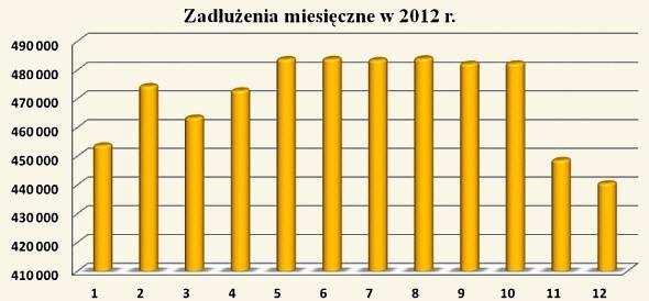 zadluzenie-miesieczne2012