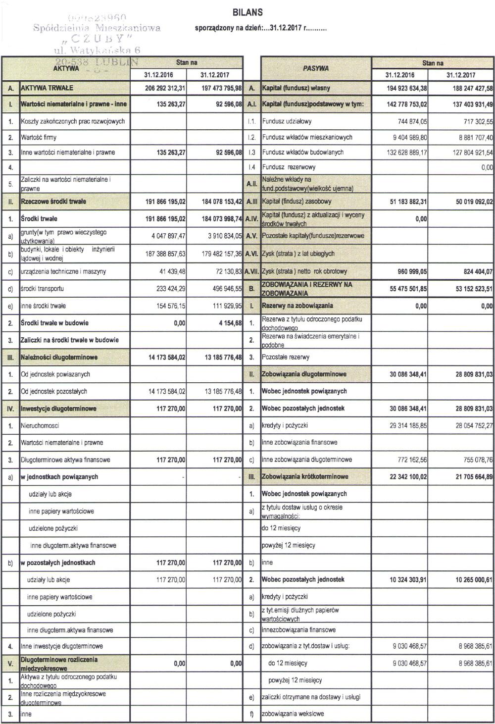 bilans za rok 2017